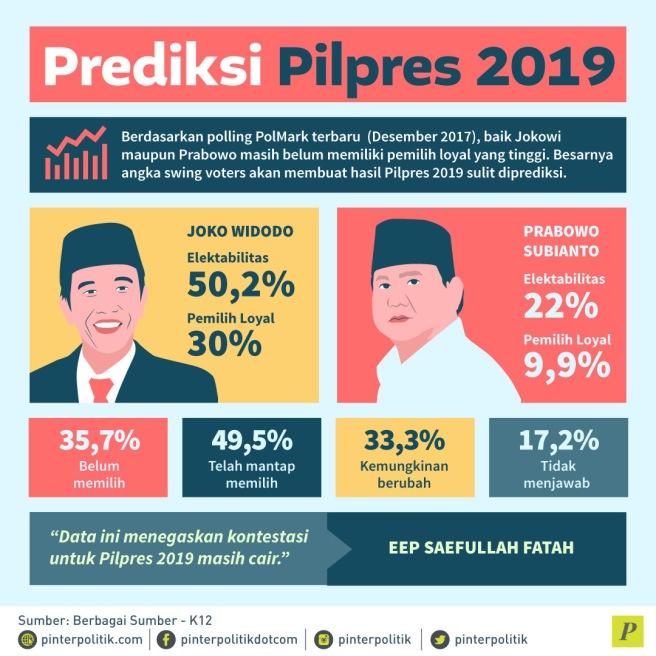 Prediksi-Pilpres-2019